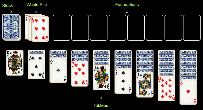 Double Klondike Card Layout