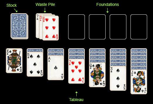 Klondike Card Layout